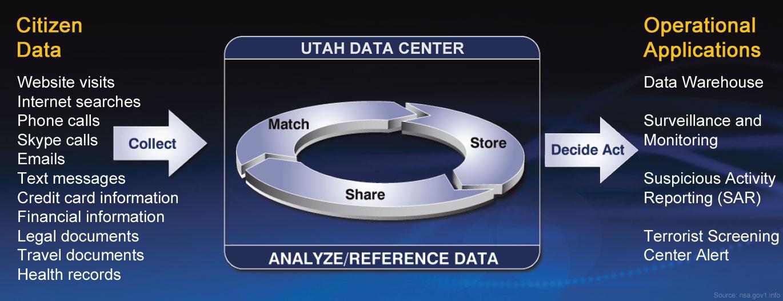 http://nsa.gov1.info/data/collect-citizen-data.jpg