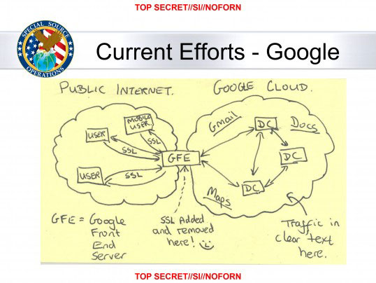 NSA SSO slide - Google cloud exploitation