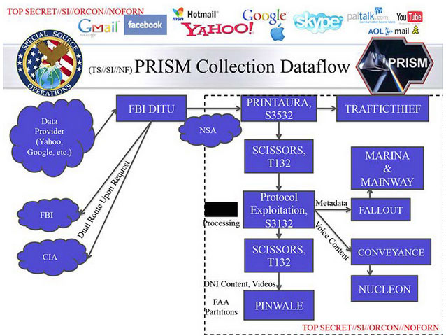 a new information system for prism Nsa is everywhere: new zealand peace activist victim of 'illegal' prism snooping program  before passing the information onto new zealand on the other side of.