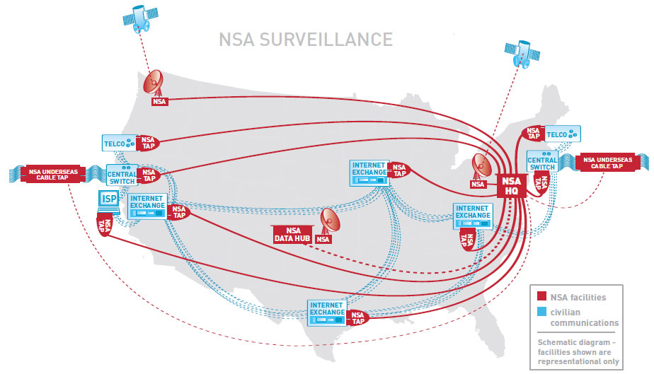 NSA map of listening posts and domestic surveillance